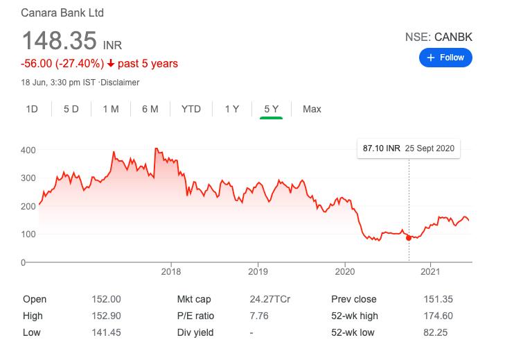 Canara Bank share price